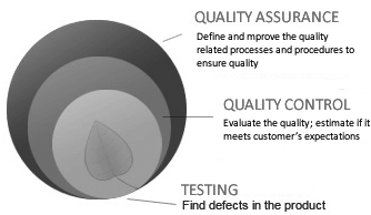 Support Gurukul – Quality Assurance